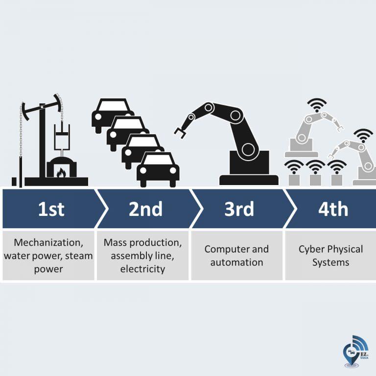 Industry 4.0 in Fleet Management Technologies